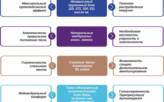 ЭОС белорусские ортопедические матрасы купить в Минске, Бресте
